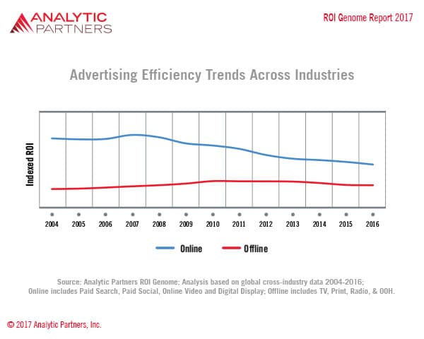 advertising efficiency trends roi