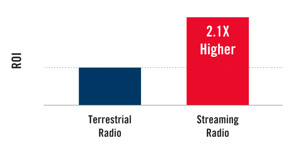 streaming radio outperforms terrestrial